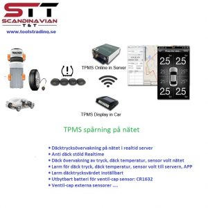 TPMS spårning på nätet #  TOT-AT09
